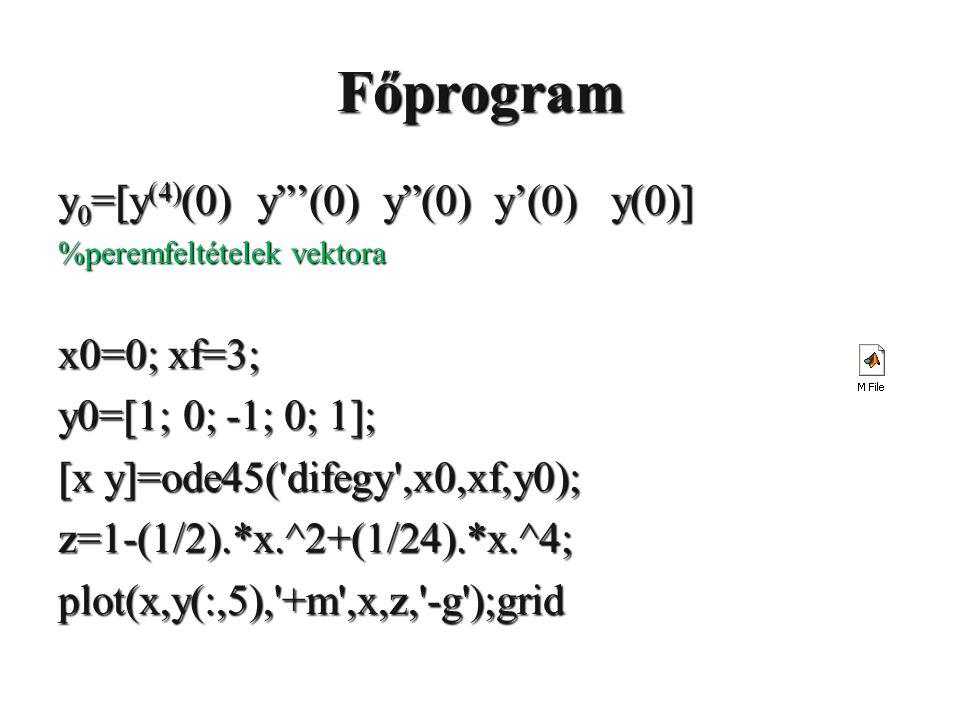 Főprogram y0=[y(4)(0) y '(0) y (0) y'(0) y(0)] x0=0; xf=3;